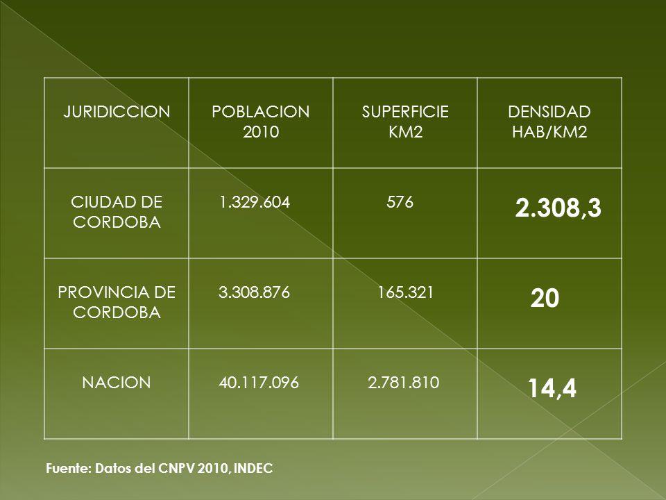 JURIDICCIONPOBLACION 2010 SUPERFICIE KM2 DENSIDAD HAB/KM2 CIUDAD DE CORDOBA 1.329.604 576 2.308,3 PROVINCIA DE CORDOBA 3.308.876 165.321 20 NACION 40.117.096 2.781.810 14,4 Fuente: Datos del CNPV 2010, INDEC