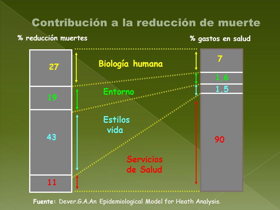 27 Biología humana 7 11 Servicios de Salud 90 43 Estilos vida 1,5 Entorno % reducción muertes % gastos en salud 1,6 Fuente: Dever.G.A.An Epidemiological Model for Heath Analysis.