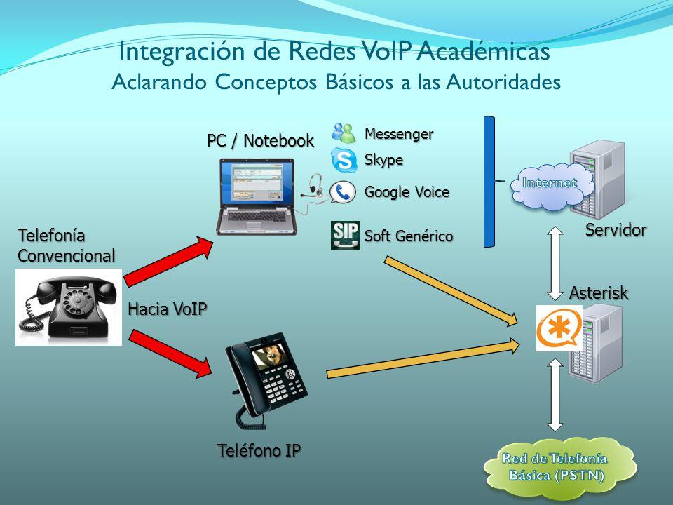 Messenger Skype Google Voice PC / Notebook Teléfono IP TelefoníaConvencional Servidor Hacia VoIP Soft Genérico Asterisk Integración de Redes VoIP Académicas Aclarando Conceptos Básicos a las Autoridades