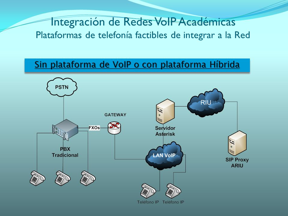 Sin plataforma de VoIP o con plataforma Híbrida Integración de Redes VoIP Académicas Plataformas de telefonía factibles de integrar a la Red