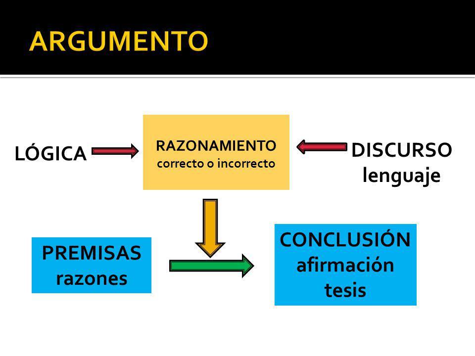 PREMISAS razones CONCLUSIÓN afirmación tesis RAZONAMIENTO correcto o incorrecto DISCURSO lenguaje LÓGICA
