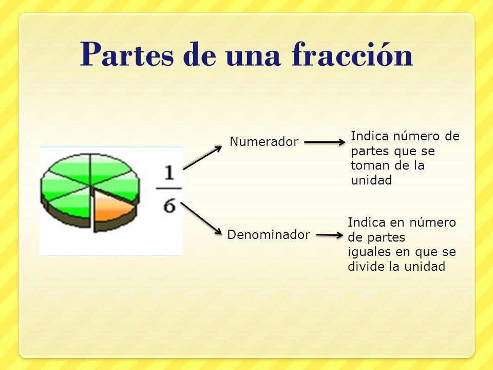 Partes de una fracción Numerador Indica en número de partes iguales en que se divide la unidad Denominador Indica número de partes que se toman de la