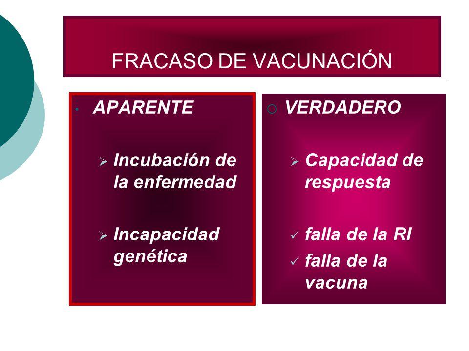 FRACASO DE VACUNACIÓN APARENTE Incubación de la enfermedad Incapacidad genética VERDADERO Capacidad de respuesta falla de la RI falla de la vacuna
