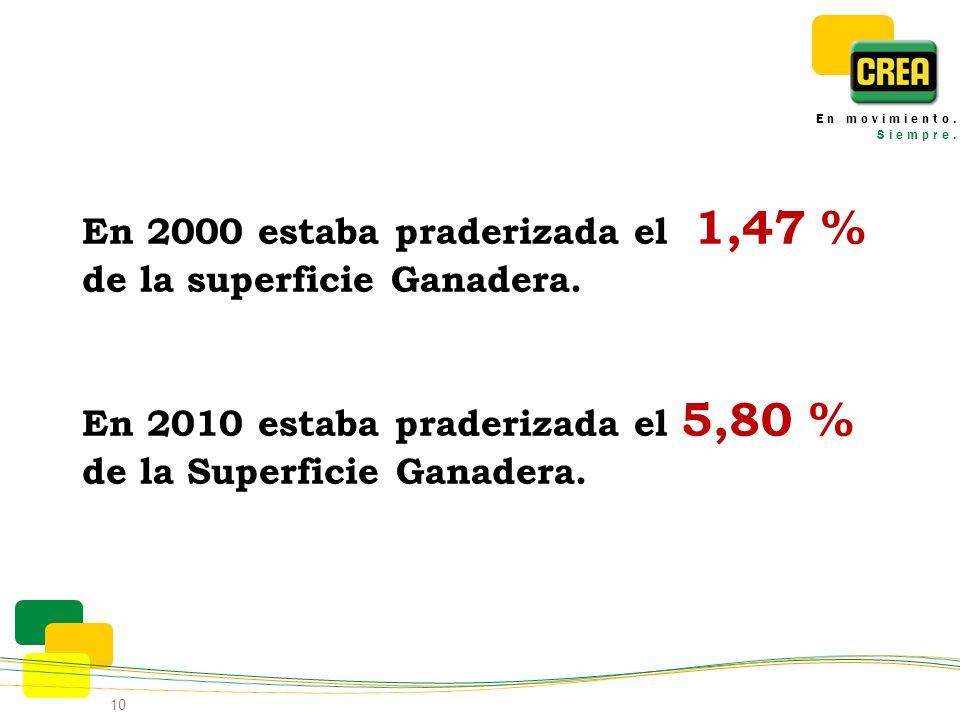 En 2000 estaba praderizada el 1,47 % de la superficie Ganadera. En 2010 estaba praderizada el 5,80 % de la Superficie Ganadera. 10 En movimiento. Siem