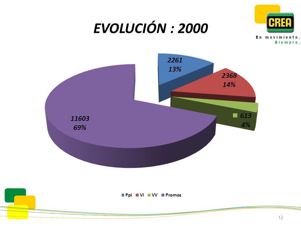 EVOLUCIÓN : 2000 12 En movimiento. Siempre.
