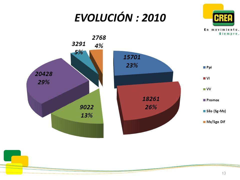 EVOLUCIÓN : 2010 13 En movimiento. Siempre.
