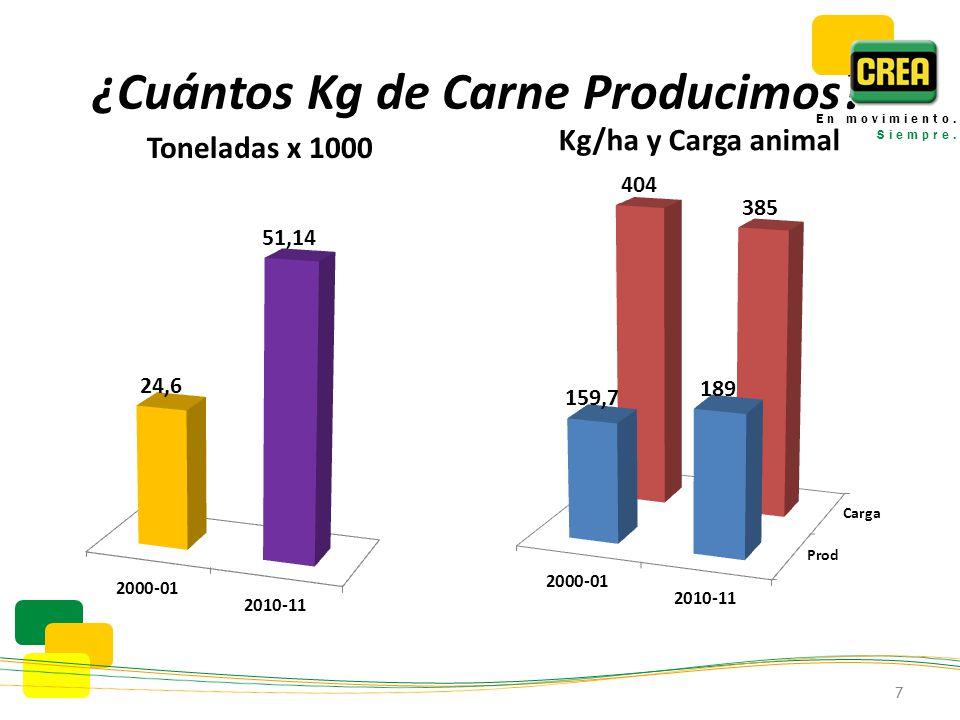 ¿Cuántos Kg de Carne Producimos Toneladas x 1000 Kg/ha y Carga animal 7 En movimiento. Siempre.