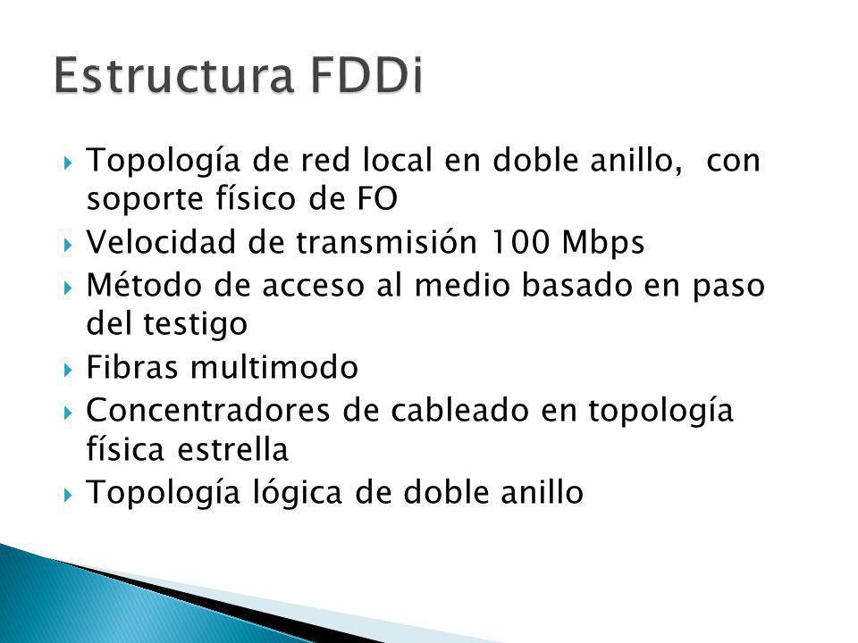 Topología de red local en doble anillo, con soporte físico de FO Velocidad de transmisión 100 Mbps Método de acceso al medio basado en paso del testig
