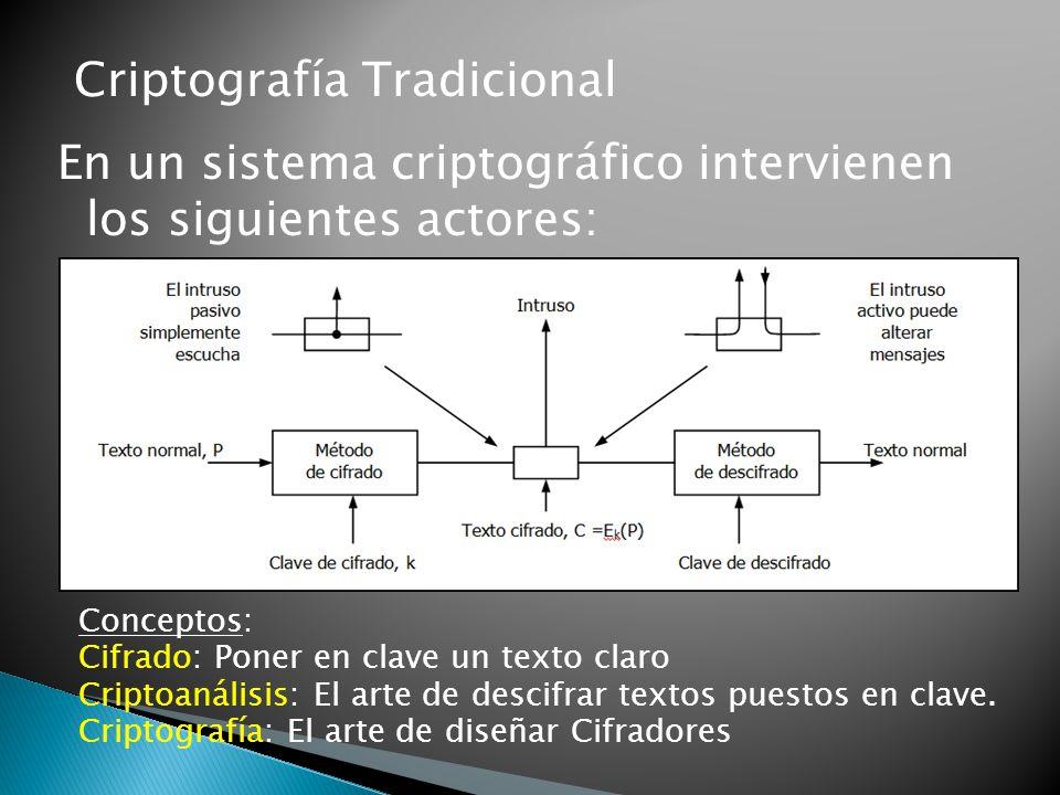 Criptografía Tradicional En un sistema criptográfico intervienen los siguientes actores: Conceptos: Cifrado: Poner en clave un texto claro Criptoanáli