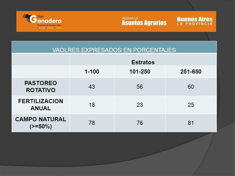 VAOLRES EXPRESADOS EN PORCENTAJES Estratos 1-100101-250251-650 PASTOREO ROTATIVO 435660 FERTILIZACION ANUAL 182325 CAMPO NATURAL (>=50%) 787681