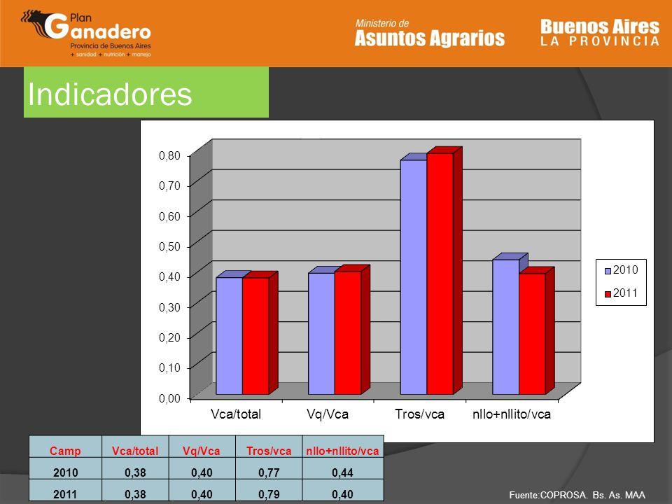 Indicadores CampVca/totalVq/VcaTros/vcanllo+nllito/vca 20100,380,400,770,44 20110,380,400,790,40 Fuente:COPROSA. Bs. As. MAA