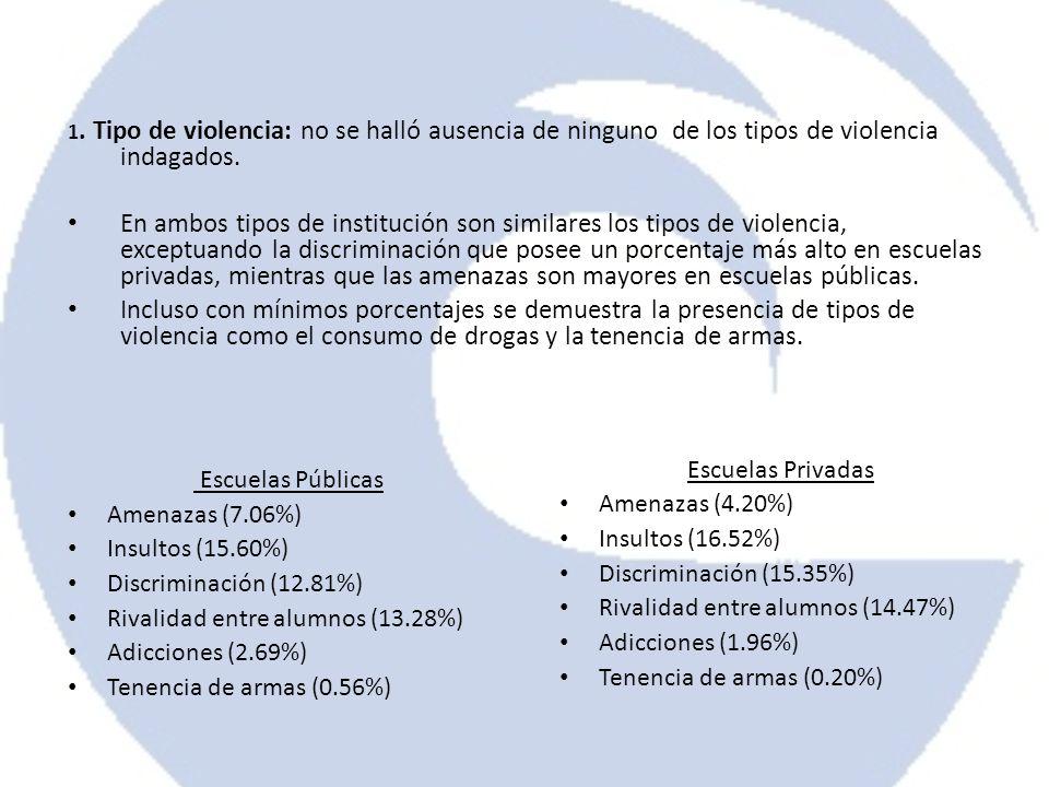 1. Tipo de violencia: no se halló ausencia de ninguno de los tipos de violencia indagados. En ambos tipos de institución son similares los tipos de vi