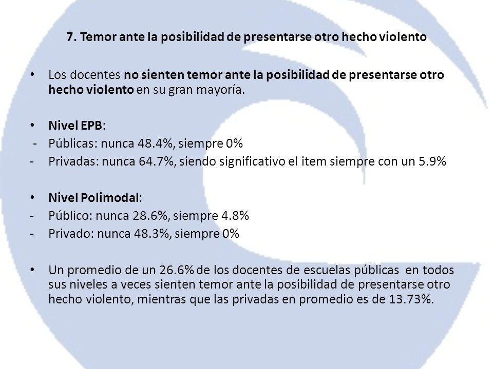 Los docentes no sienten temor ante la posibilidad de presentarse otro hecho violento en su gran mayoría. Nivel EPB: -Públicas: nunca 48.4%, siempre 0%
