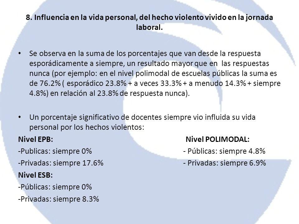 8. Influencia en la vida personal, del hecho violento vivido en la jornada laboral. Se observa en la suma de los porcentajes que van desde la respuest