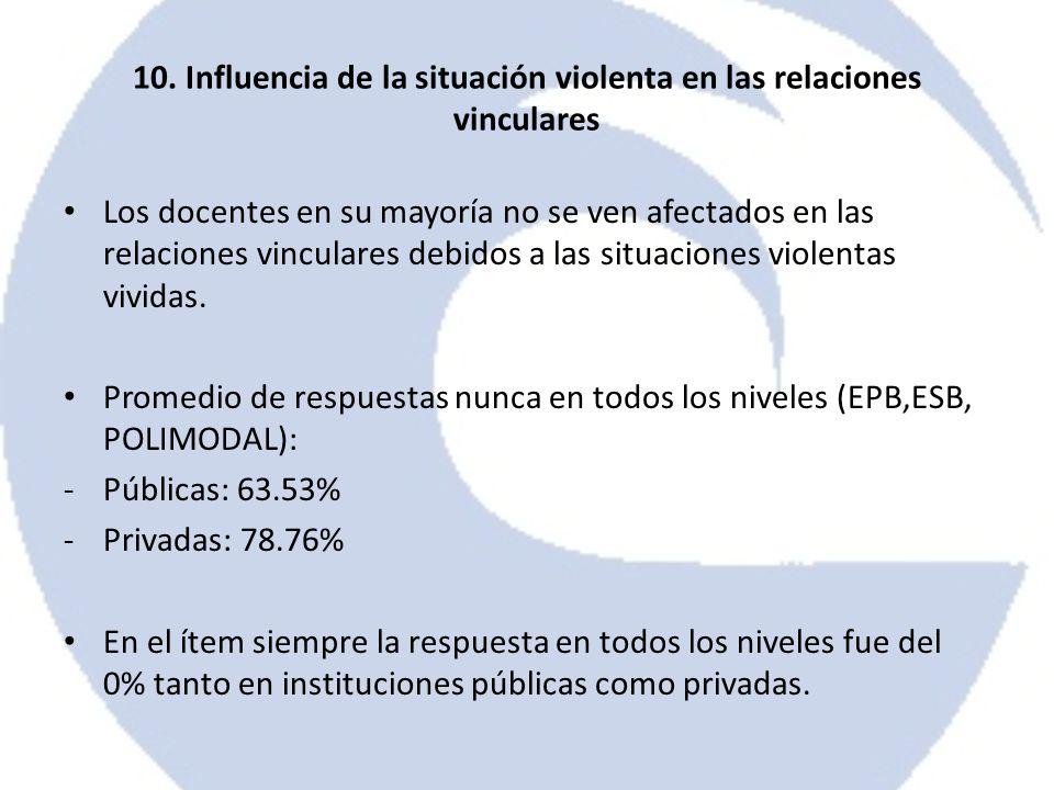 10. Influencia de la situación violenta en las relaciones vinculares Los docentes en su mayoría no se ven afectados en las relaciones vinculares debid