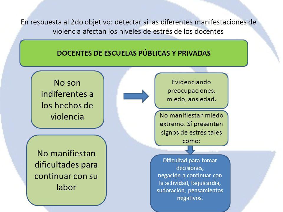 En respuesta al 2do objetivo: detectar si las diferentes manifestaciones de violencia afectan los niveles de estrés de los docentes DOCENTES DE ESCUEL