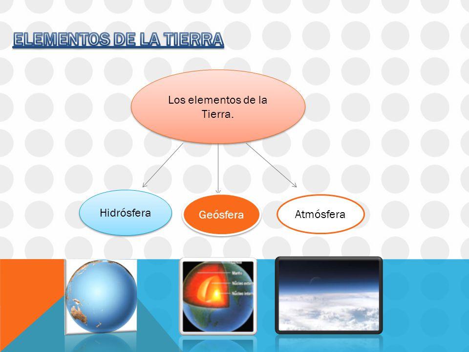 Los elementos de la Tierra. Hidrósfera Geósfera Atmósfera