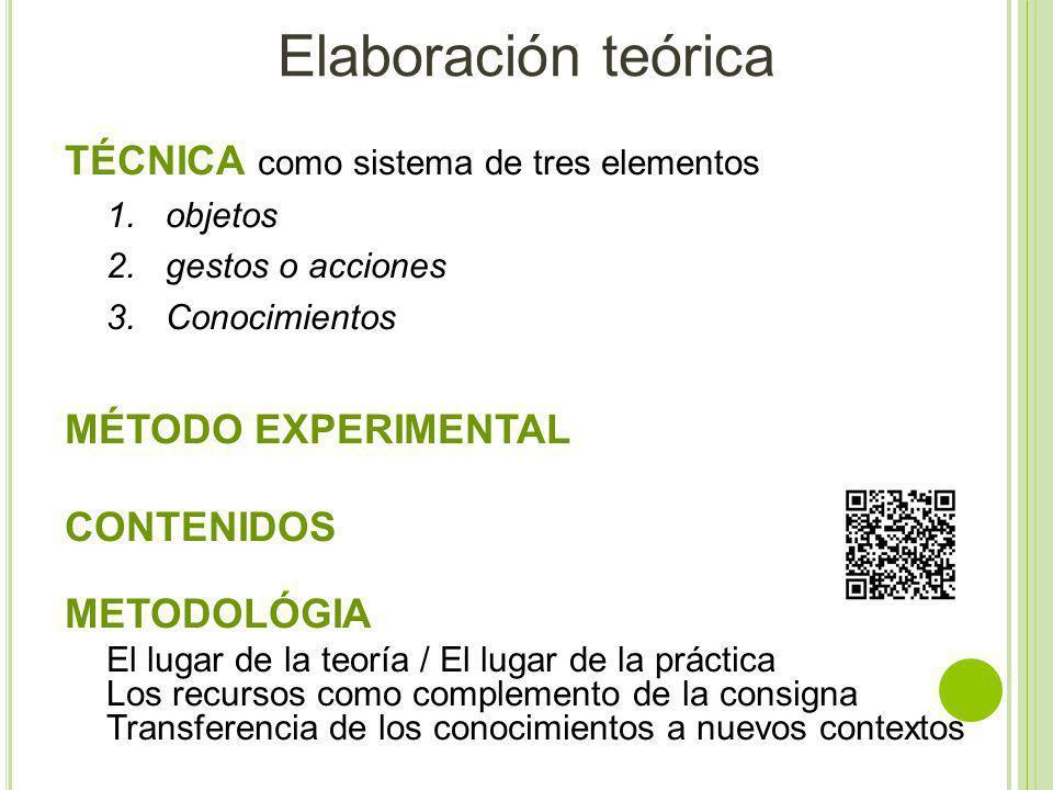 Elaboración teórica TÉCNICA como sistema de tres elementos 1.objetos 2.gestos o acciones 3.Conocimientos MÉTODO EXPERIMENTAL CONTENIDOS METODOLÓGIA El lugar de la teoría / El lugar de la práctica Los recursos como complemento de la consigna Transferencia de los conocimientos a nuevos contextos