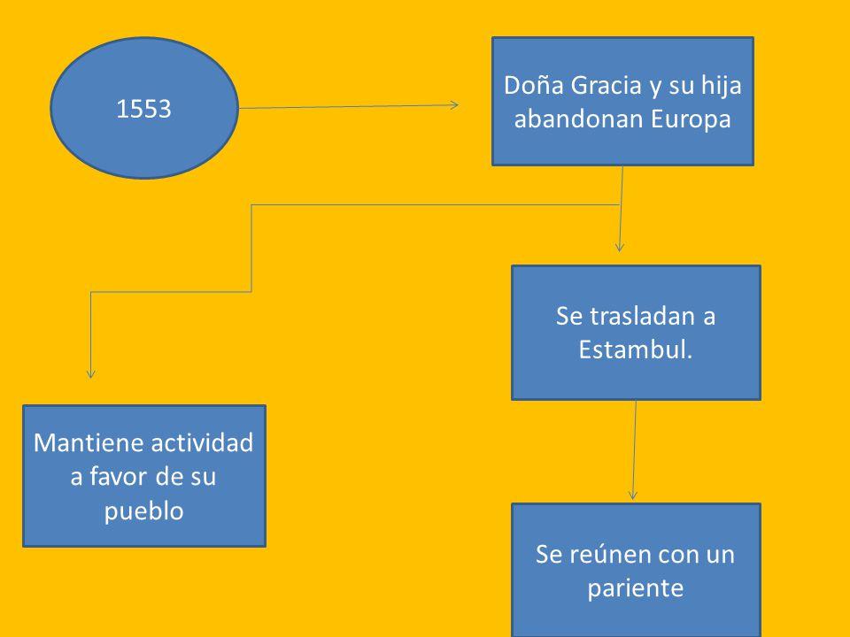 1553 Doña Gracia y su hija abandonan Europa Se trasladan a Estambul.