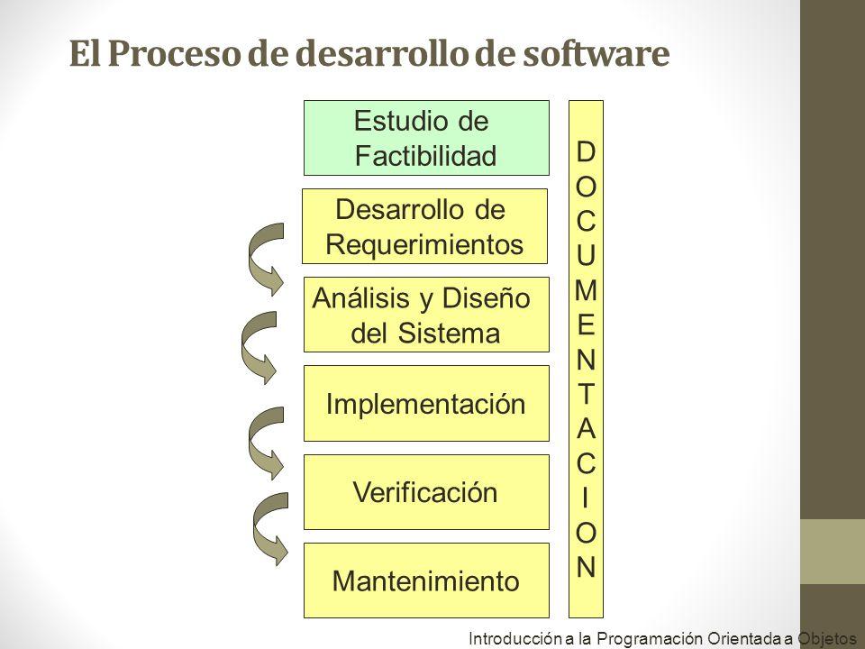 Estudio de Factibilidad Desarrollo de Requerimientos Análisis y Diseño del Sistema Implementación Verificación Mantenimiento DOCUMENTACIONDOCUMENTACIO