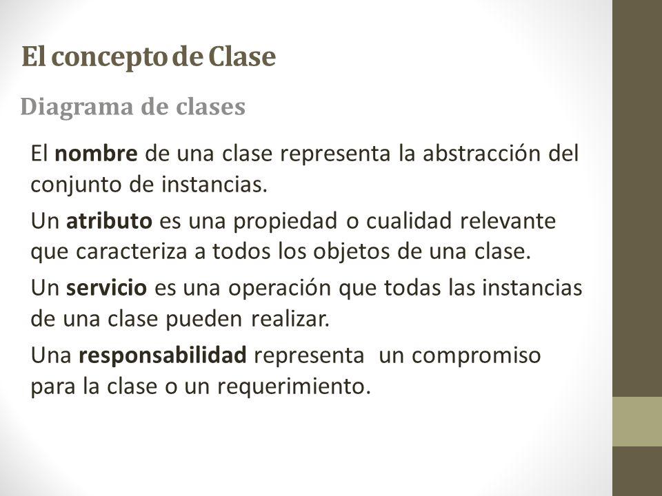 El concepto de Clase Diagrama de clases El nombre de una clase representa la abstracción del conjunto de instancias.