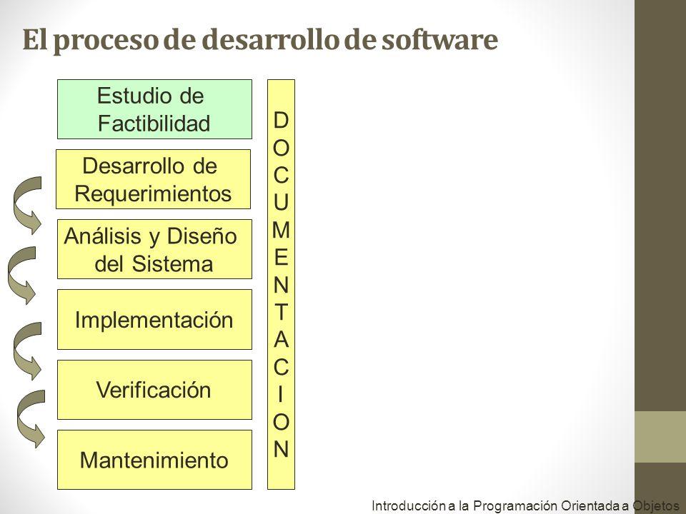 Estudio de Factibilidad Desarrollo de Requerimientos Análisis y Diseño del Sistema Implementación Verificación Mantenimiento DOCUMENTACIONDOCUMENTACION Introducción a la Programación Orientada a Objetos El proceso de desarrollo de software