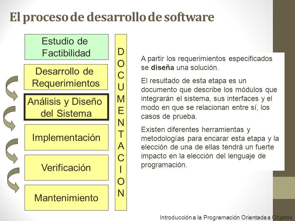 Desarrollo de Requerimientos Análisis y Diseño del Sistema Implementación Verificación Mantenimiento DOCUMENTACIONDOCUMENTACION A partir los requerimientos especificados se diseña una solución.