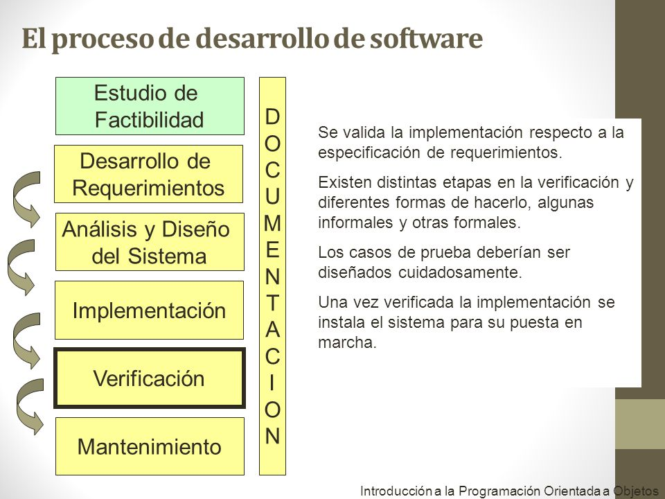 Estudio de Factibilidad Desarrollo de Requerimientos Análisis y Diseño del Sistema Implementación Verificación Mantenimiento DOCUMENTACIONDOCUMENTACION Se valida la implementación respecto a la especificación de requerimientos.
