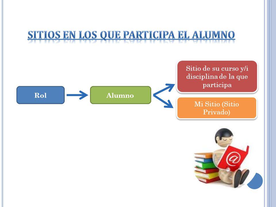 RolAlumno Sitio de su curso y/i disciplina de la que participa Mi Sitio (Sitio Privado)