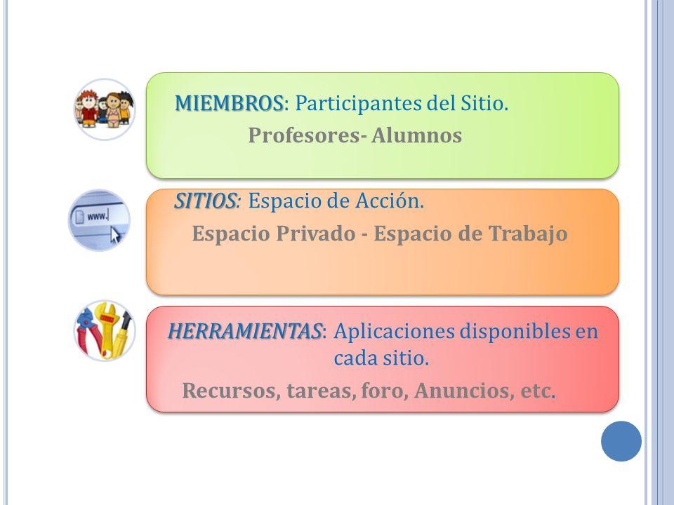 MIEMBROS MIEMBROS: Participantes del Sitio. Profesores- Alumnos SITIOS SITIOS: Espacio de Acción. Espacio Privado - Espacio de Trabajo HERRAMIENTAS HE