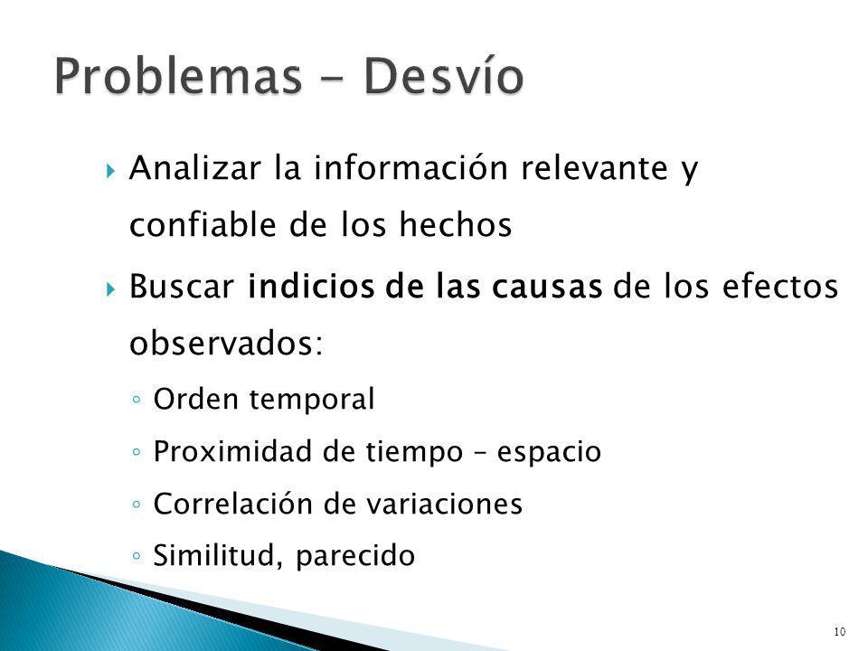 Analizar la información relevante y confiable de los hechos Buscar indicios de las causas de los efectos observados: Orden temporal Proximidad de tiem