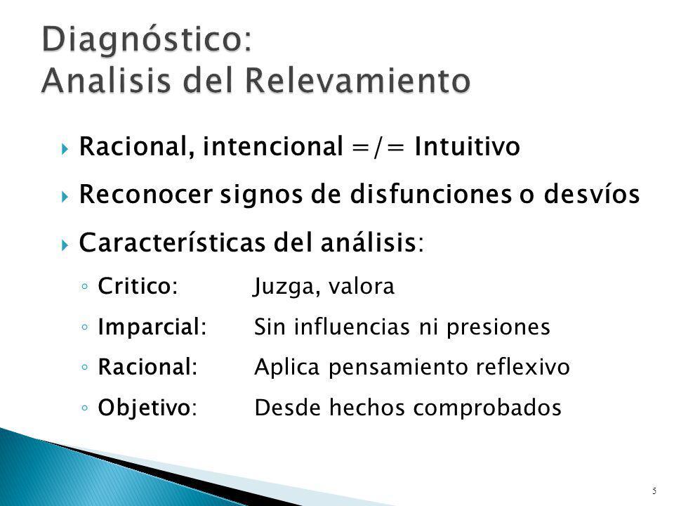 Racional, intencional =/= Intuitivo Reconocer signos de disfunciones o desvíos Características del análisis: Critico:Juzga, valora Imparcial:Sin influ