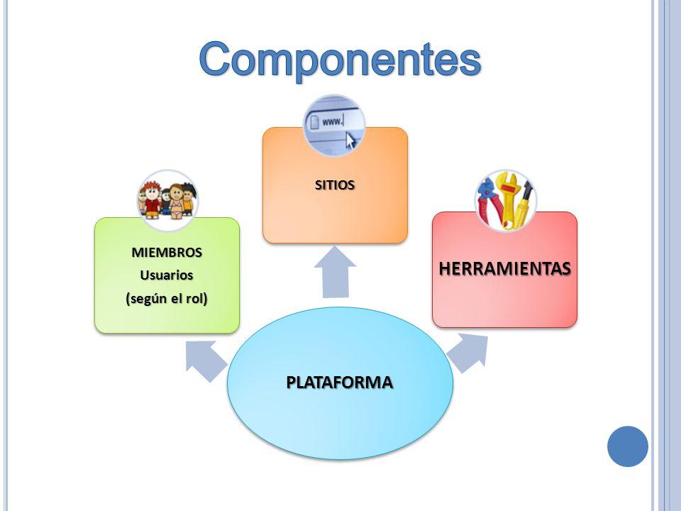 PLATAFORMA MIEMBROSUsuarios (según el rol) SITIOS HERRAMIENTAS