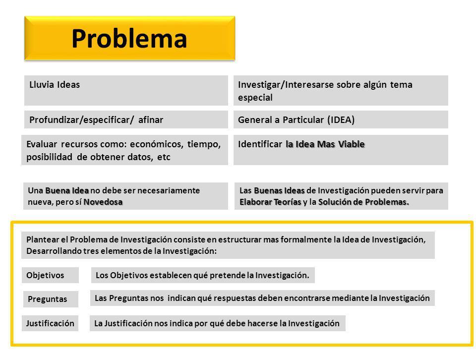 Marco Teórico Compendio escrito de artículos, libros y otros documentos que describen el estado pasado y actual del conocimiento sobre el problema de estudio.