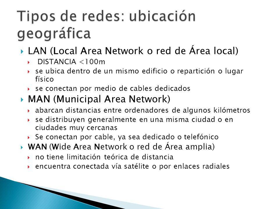LAN (Local Area Network o red de Área local) DISTANCIA <100m se ubica dentro de un mismo edificio o repartición o lugar físico se conectan por medio d