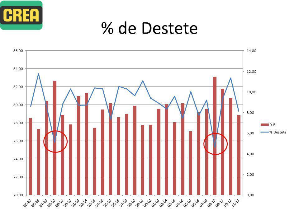 % de Destete