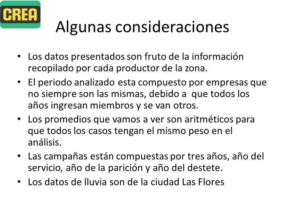 Algunas consideraciones Los datos presentados son fruto de la información recopilado por cada productor de la zona.