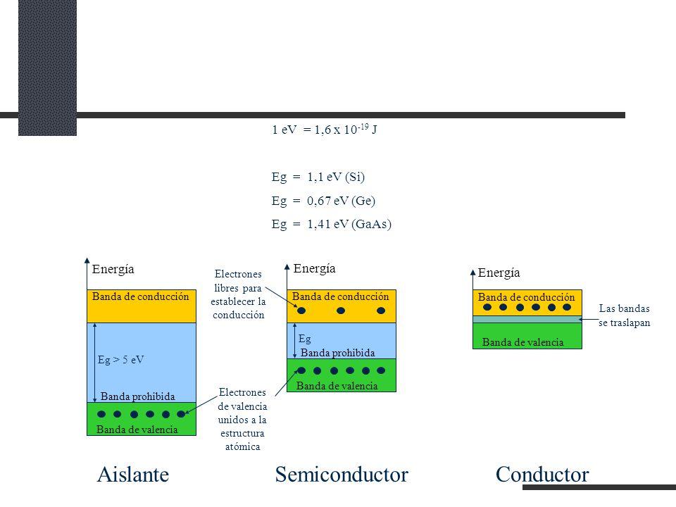 1 eV = 1,6 x 10 -19 J Eg = 1,1 eV (Si) Eg = 0,67 eV (Ge) Eg = 1,41 eV (GaAs) Banda de conducción Banda de valencia Banda prohibida Energía Eg > 5 eV Banda de conducción Banda de valencia Banda prohibida Energía Eg Banda de conducción Banda de valencia Energía Electrones de valencia unidos a la estructura atómica Electrones libres para establecer la conducción Las bandas se traslapan Aislante SemiconductorConductor