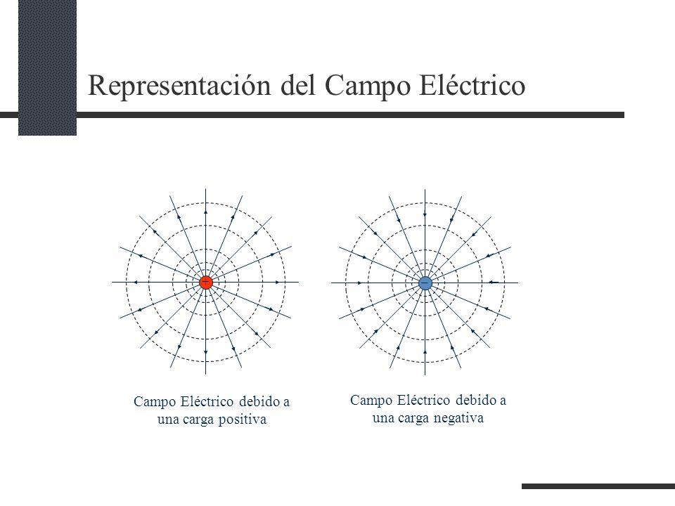 Representación del Campo Eléctrico + _ Campo Eléctrico debido a una carga positiva Campo Eléctrico debido a una carga negativa