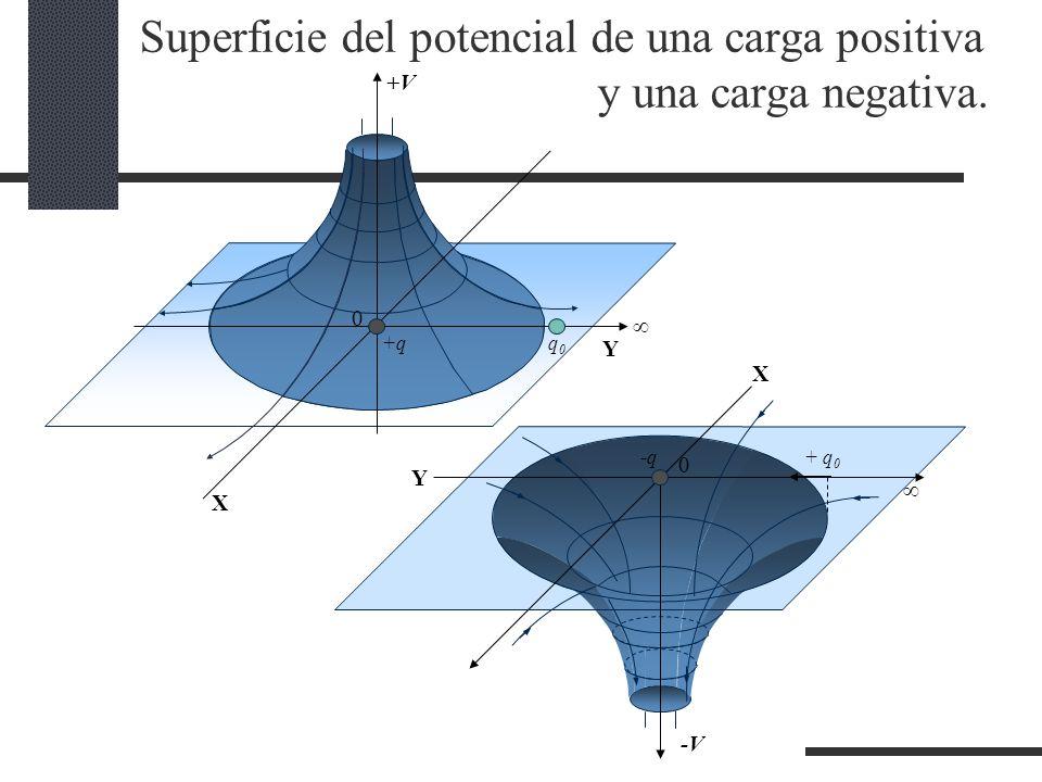 Superficie del potencial de una carga positiva y una carga negativa.