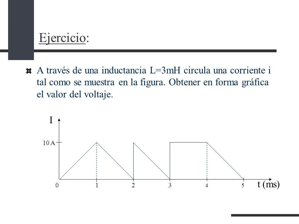 Ejercicio: A través de una inductancia L=3mH circula una corriente i tal como se muestra en la figura.