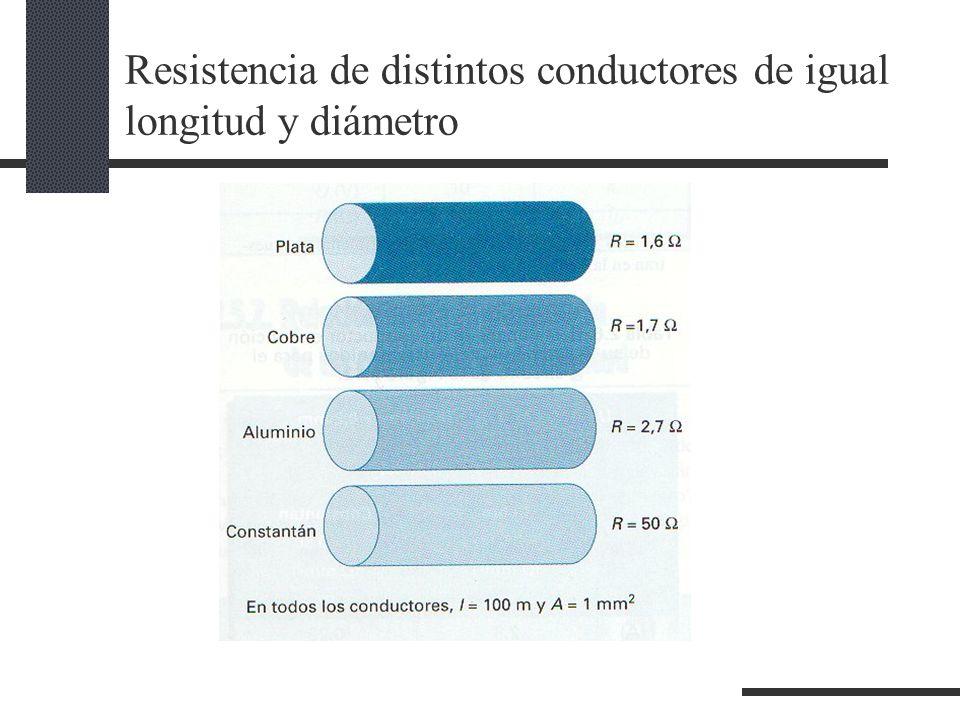 Resistencia de distintos conductores de igual longitud y diámetro
