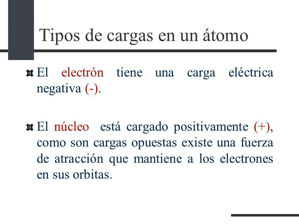 Tipos de cargas en un átomo El electrón tiene una carga eléctrica negativa (-).