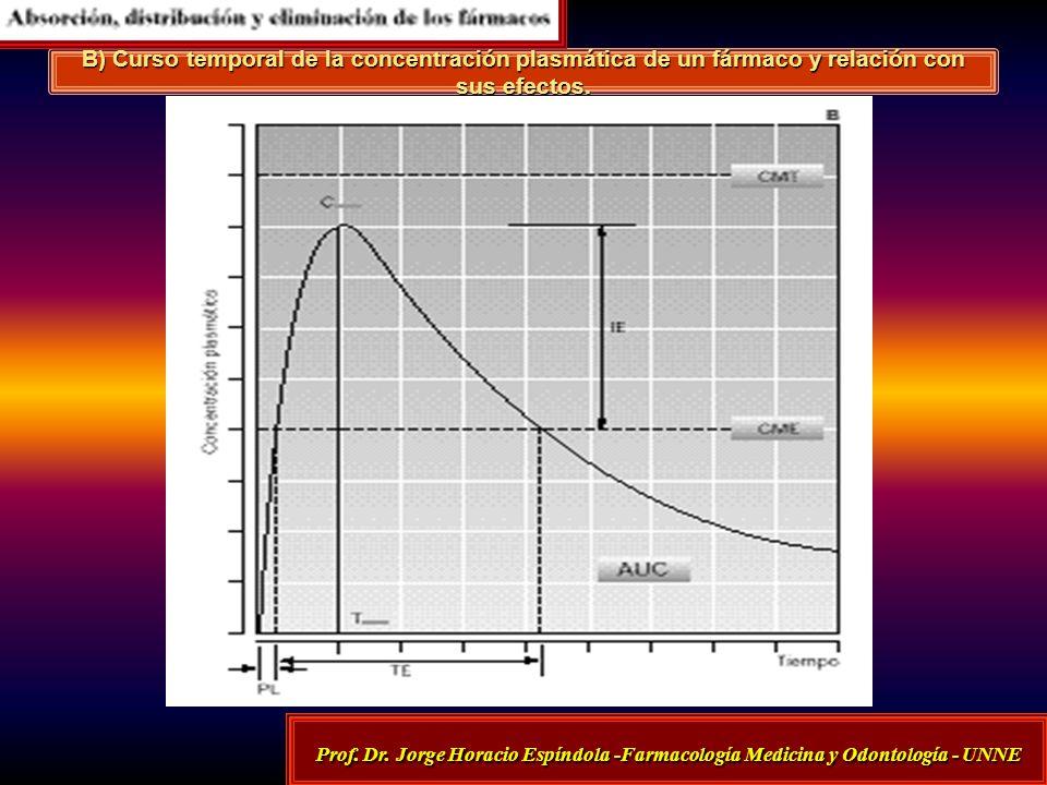 B) Curso temporal de la concentración plasmática de un fármaco y relación con sus efectos. Prof. Dr. Jorge Horacio Espíndola -Farmacología Medicina y