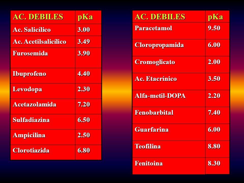 AC. DEBILES pKa Ac. Salicílico 3.00 Ac. Acetilsalicílico 3.49 Furosemida3.90 Ibuprofeno4.40 Levodopa2.30 Acetazolamida7.20 Sulfadiazina6.50 Ampicilina