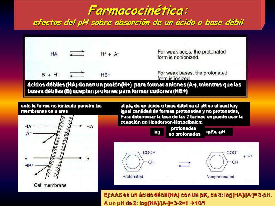 Farmacocinética: efectos del pH sobre absorción de un ácido o base débil protonadas no protonadas log =pKa -pH ácidos débiles (HA) donan un protón(H+)
