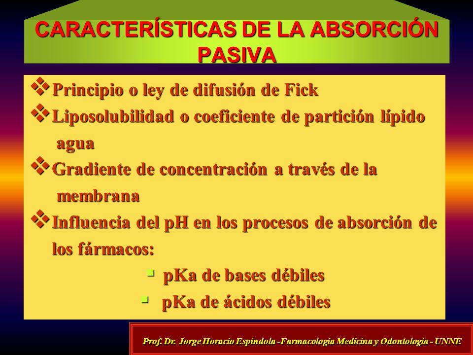 CARACTERÍSTICAS DE LA ABSORCIÓN PASIVA Principio o ley de difusión de Fick Principio o ley de difusión de Fick Liposolubilidad o coeficiente de partic