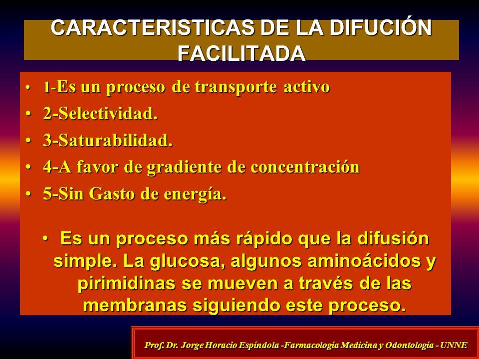 CARACTERISTICAS DE LA DIFUCIÓN FACILITADA 1- Es un proceso de transporte activo1- Es un proceso de transporte activo 2-Selectividad.2-Selectividad. 3-