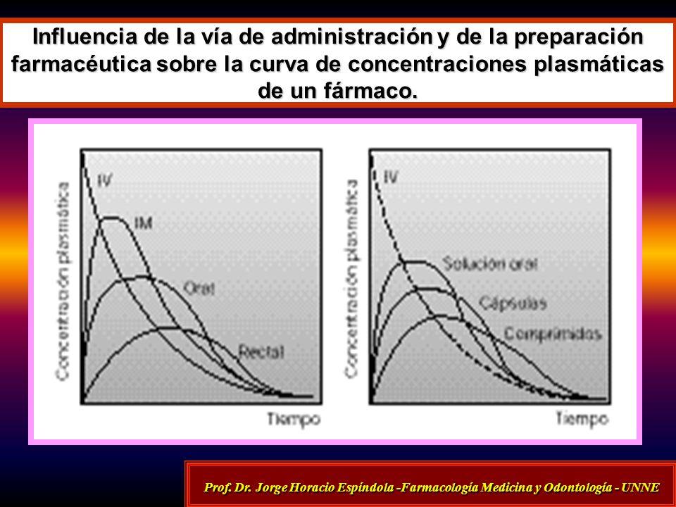 Influencia de la vía de administración y de la preparación farmacéutica sobre la curva de concentraciones plasmáticas de un fármaco. Prof. Dr. Jorge H