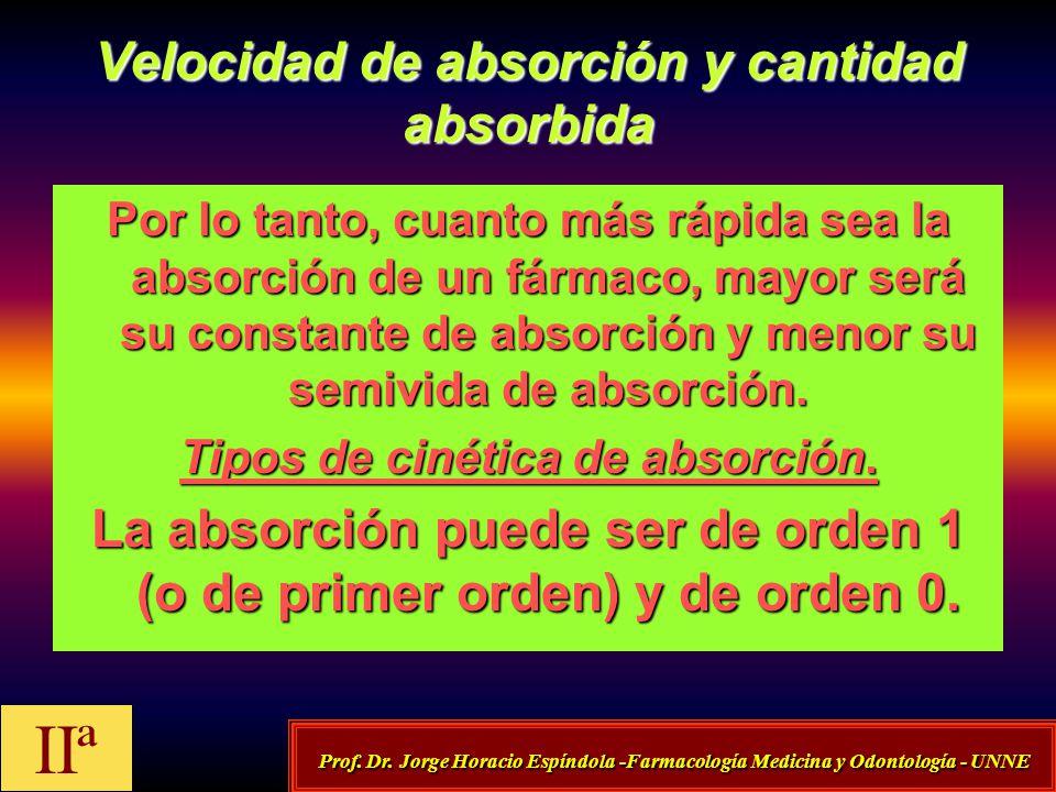 Velocidad de absorción y cantidad absorbida Por lo tanto, cuanto más rápida sea la absorción de un fármaco, mayor será su constante de absorción y men